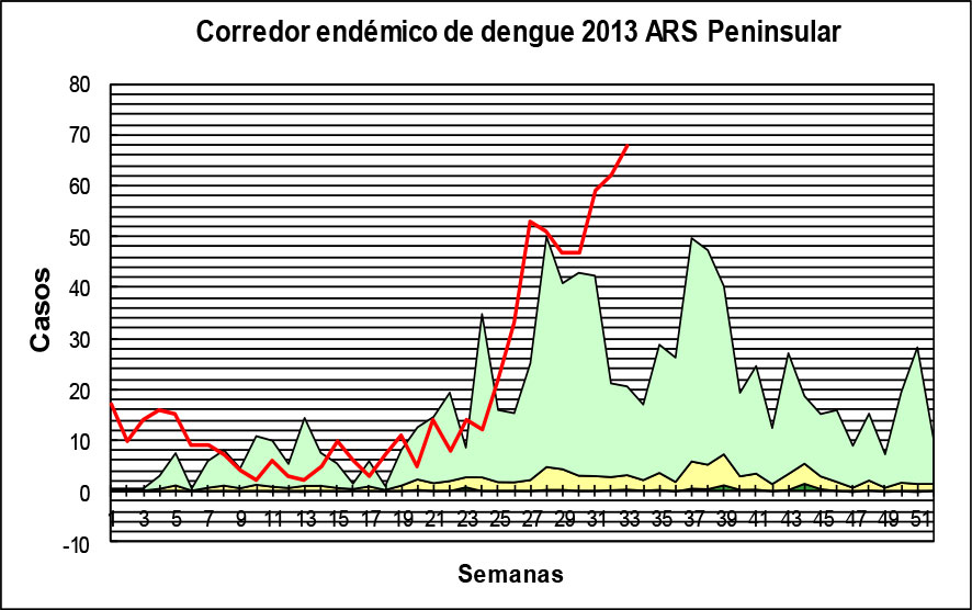 Corredor endémico dengue