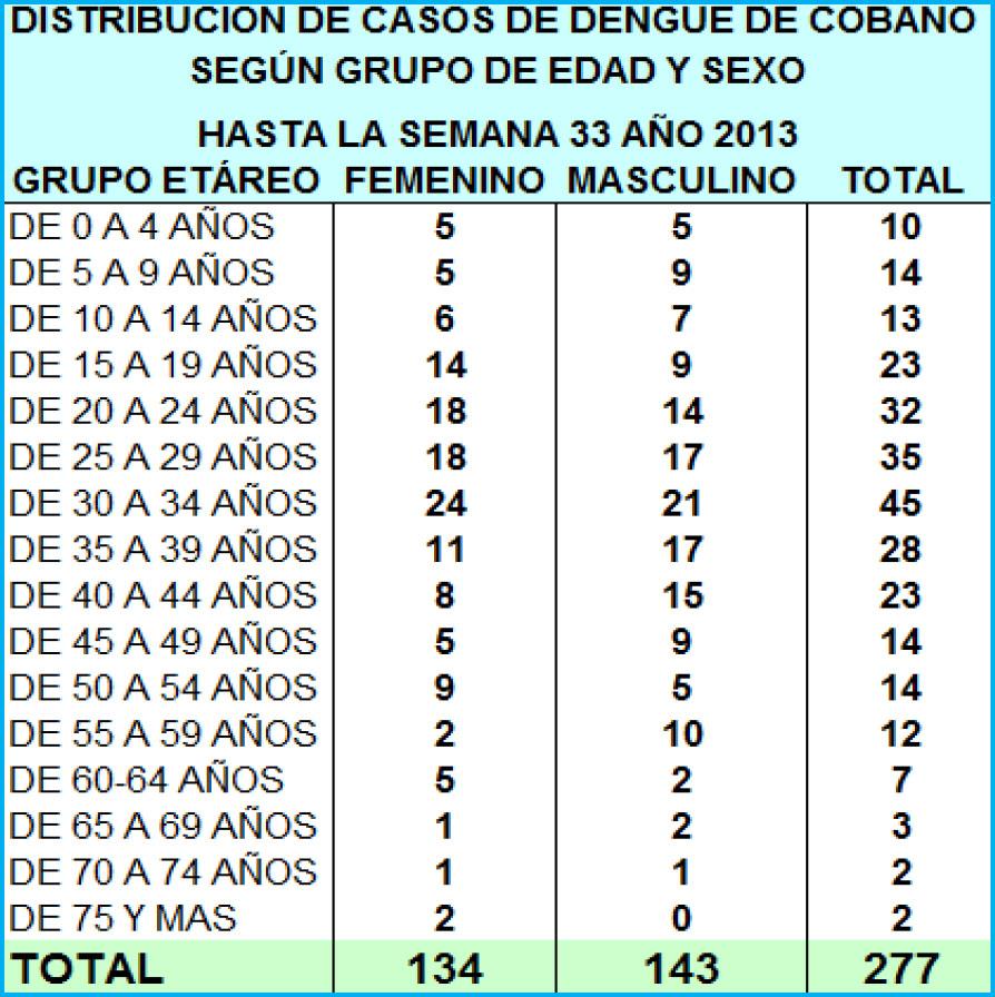 Distribución de casos de dengue en Cóbano